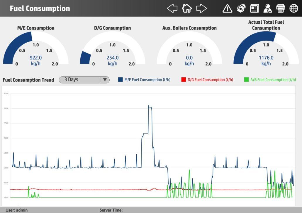 Hi Vrms Vessel Remote Monitoring System Hellenic Instruments